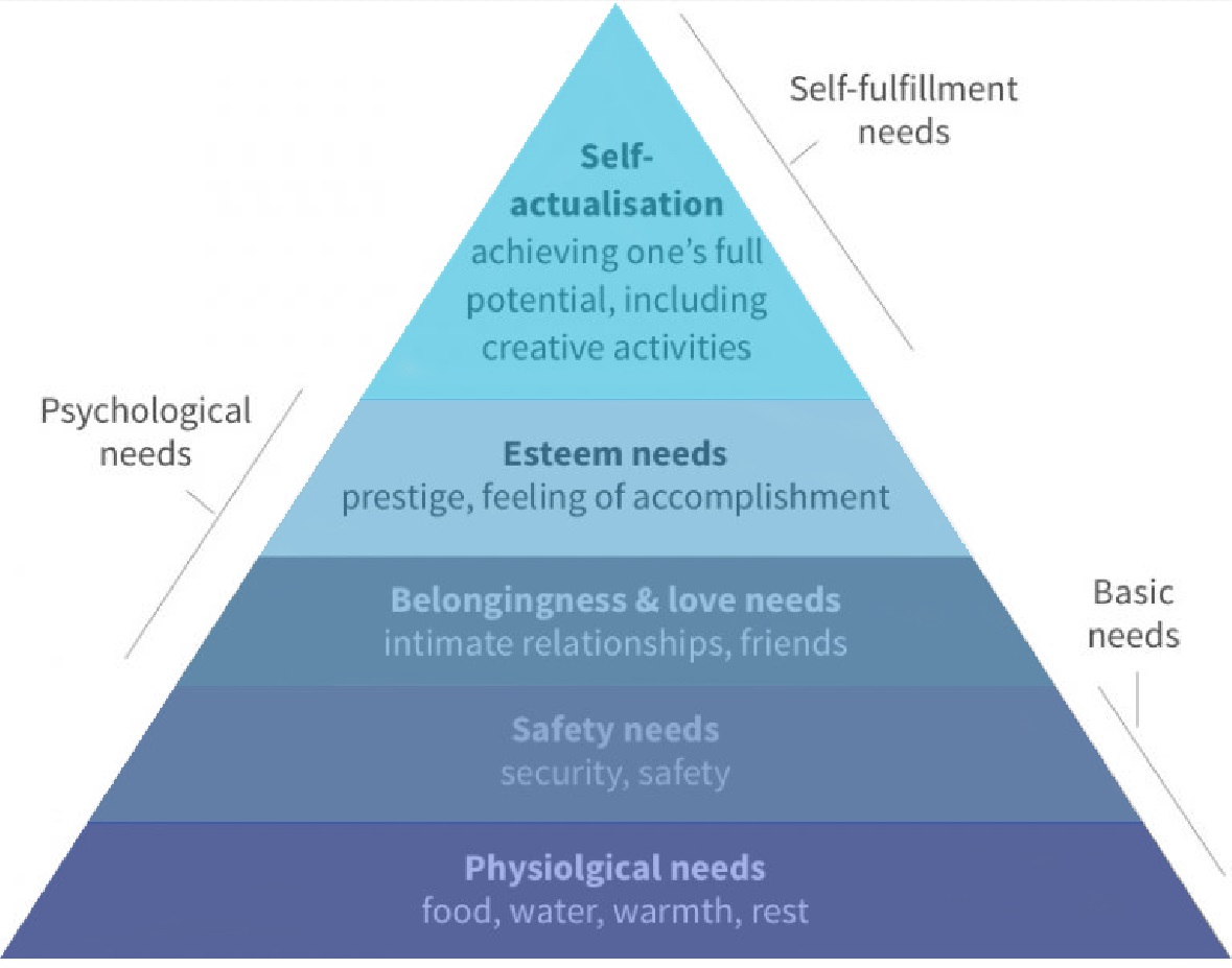 Maslow's hierarchy of needs - Wikipedia