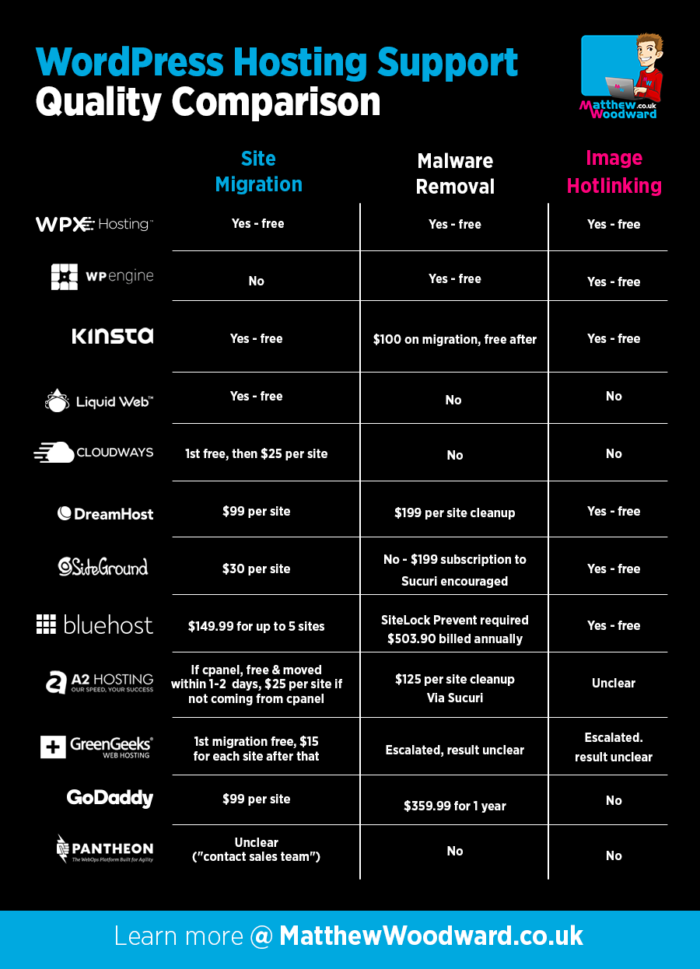 Best WordPress Hosting Support Comparison