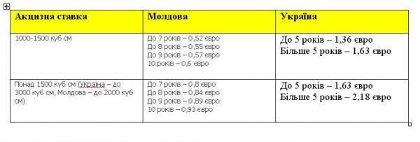 Украина в два раза снизила специальные пошлины на импорт легковых автомобилей - Цензор.НЕТ 1846