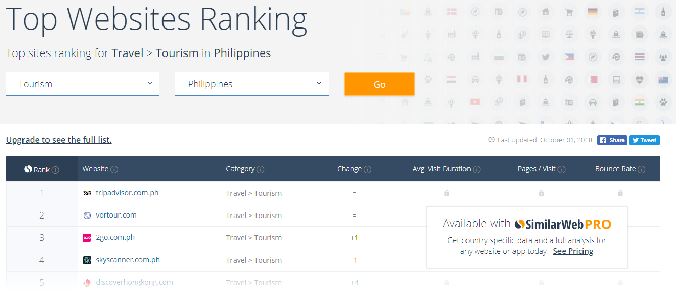SimilarWeb Top Sites
