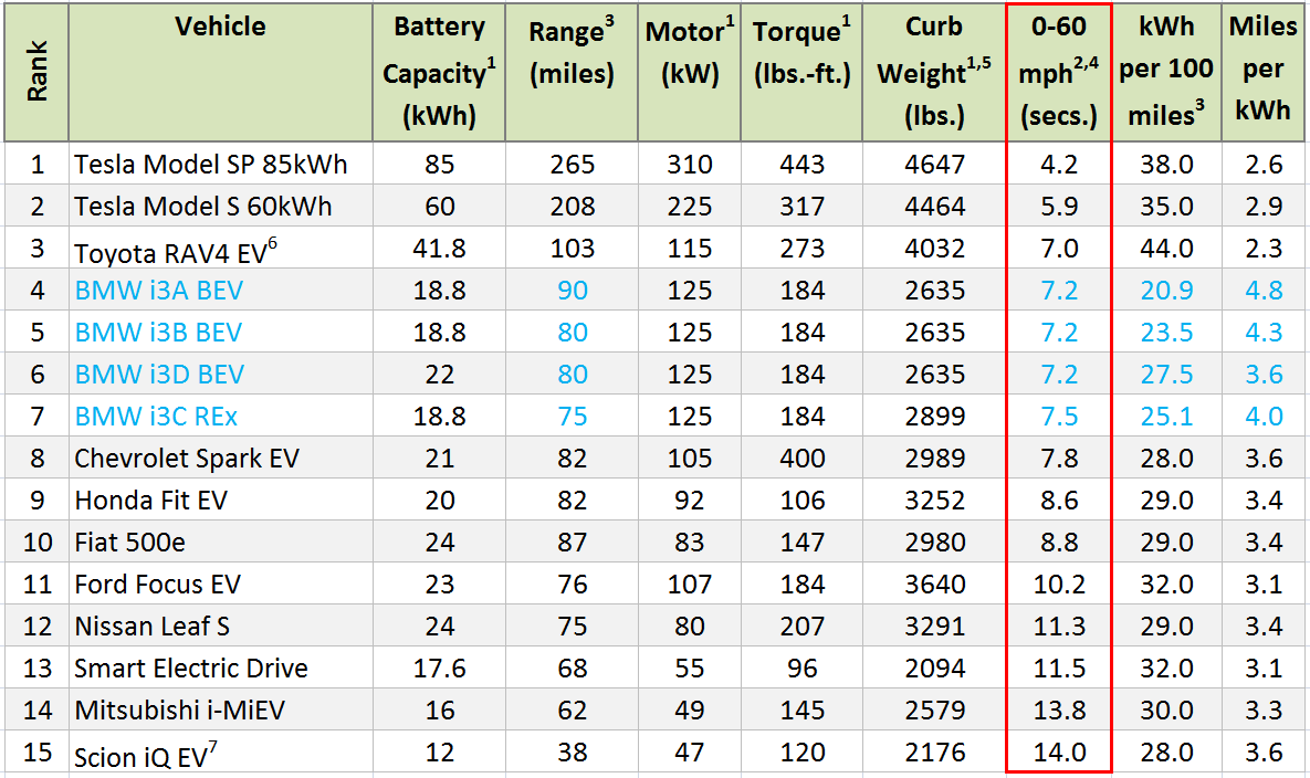 The Teslas Dominate This Measure As We All Know Four I3s Hold Their Own Though High On Rankings Right After And Rav4