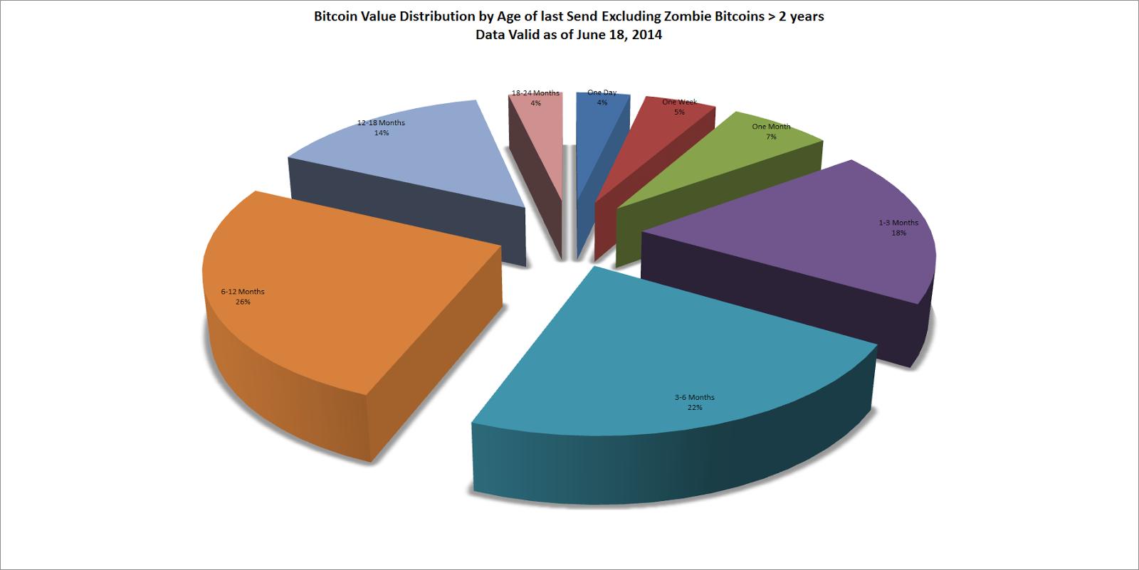BitcoinValueDistributionByAgeOfLastSendExcludingZombieBitcoins.png