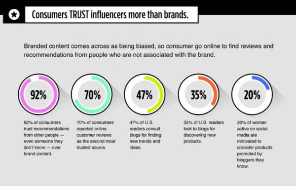 influencer marketing trust stats