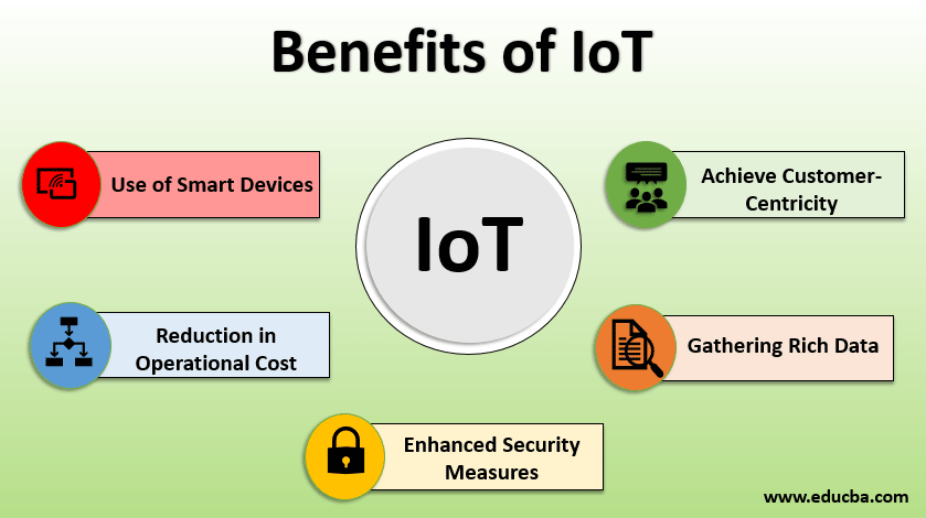 Benefits of IoT | Top 5 Benefits from the Latest IoT Technologies
