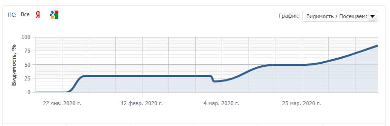 Рост трафика и позиций в Гугл после индексации ссылок Яндекс Кью