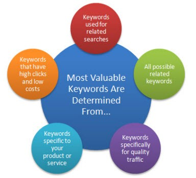 Keyword research for social media marketing