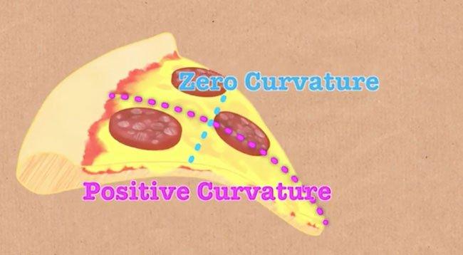 Điểm cân bằng - zero curvature sẽ vuông góc với đường cong ở bất kỳ mặt phẳng nào.
