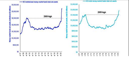 Cash op rekening van beleggers
