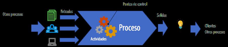 Diagrama de un proceso KAWAK