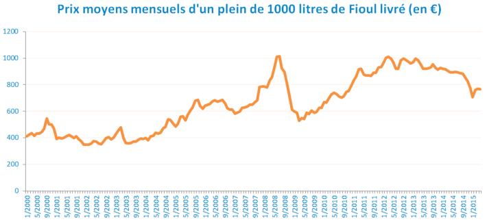 prix-fioul-depuis-2000