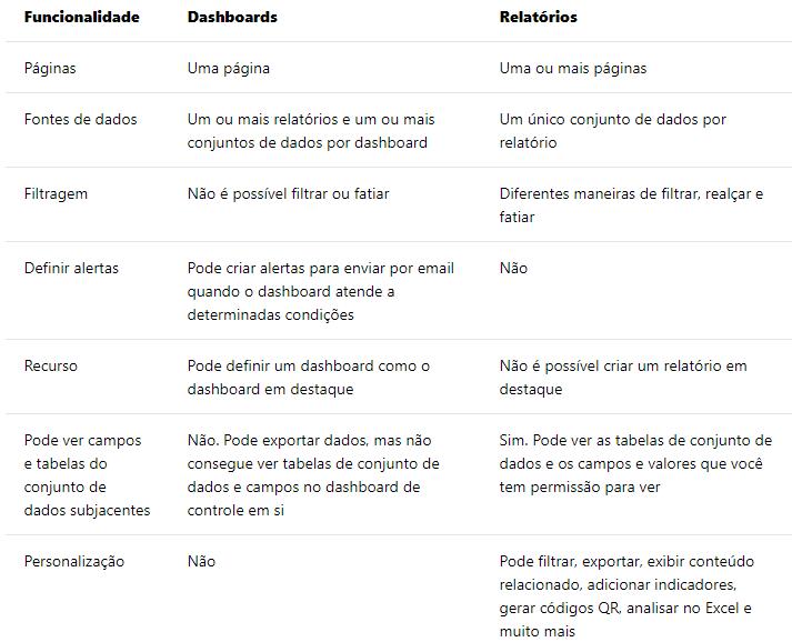 captura de tela de um quadro de diferença entre Dashboards e Relatórios.png