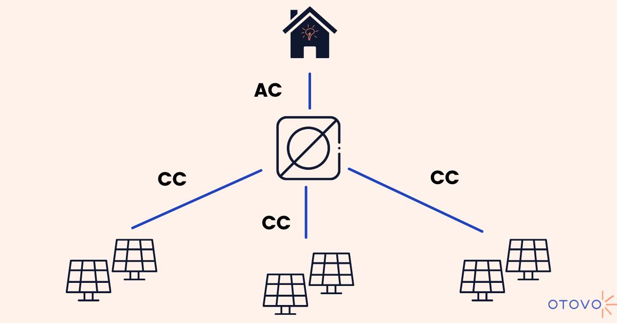 Funzionamento di un inverter centralizzato