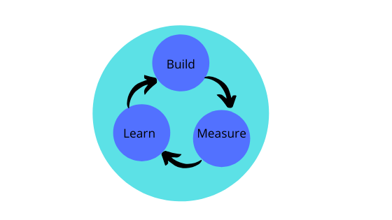The lean method for product development- Build-Learn-Measure loop