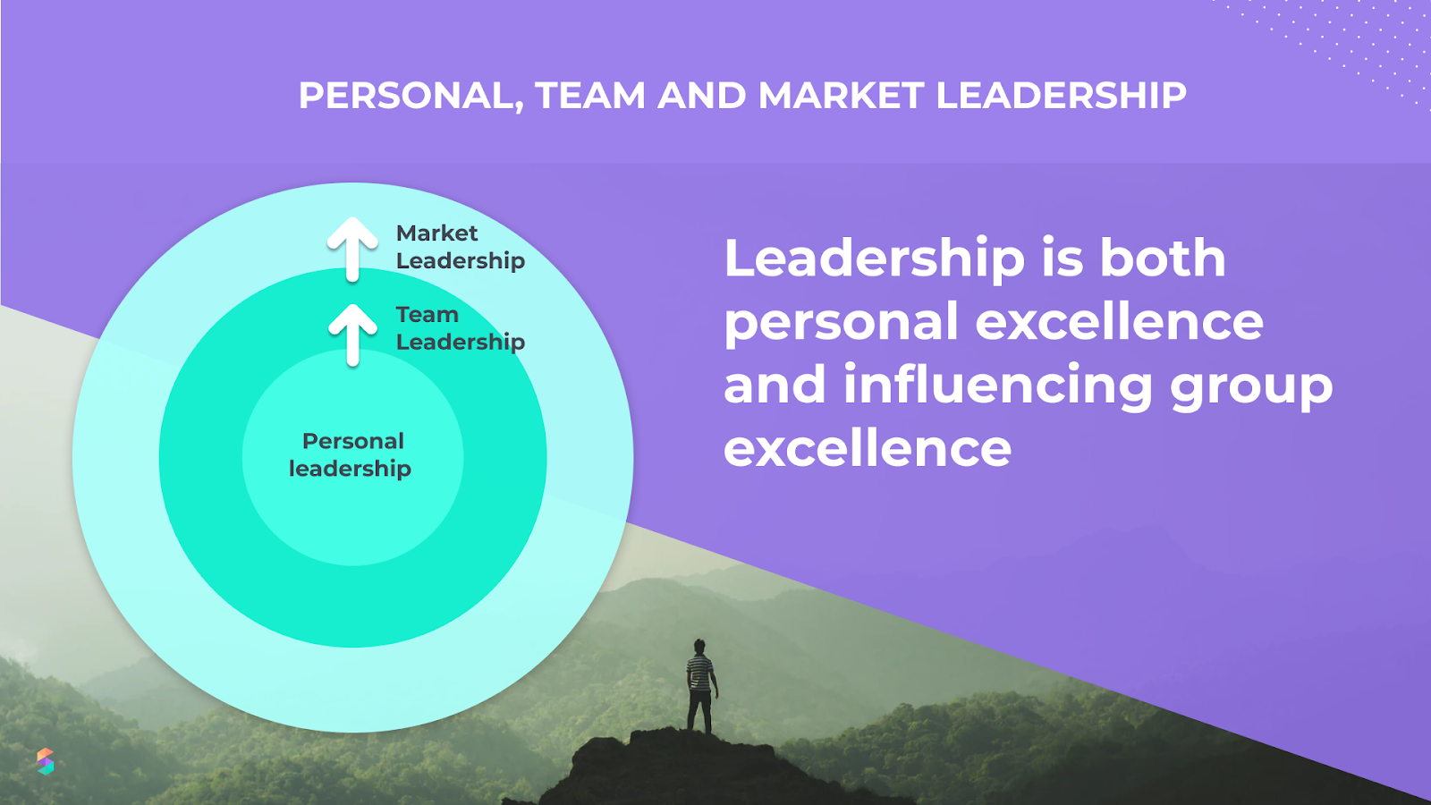 personal, team, and market leadership