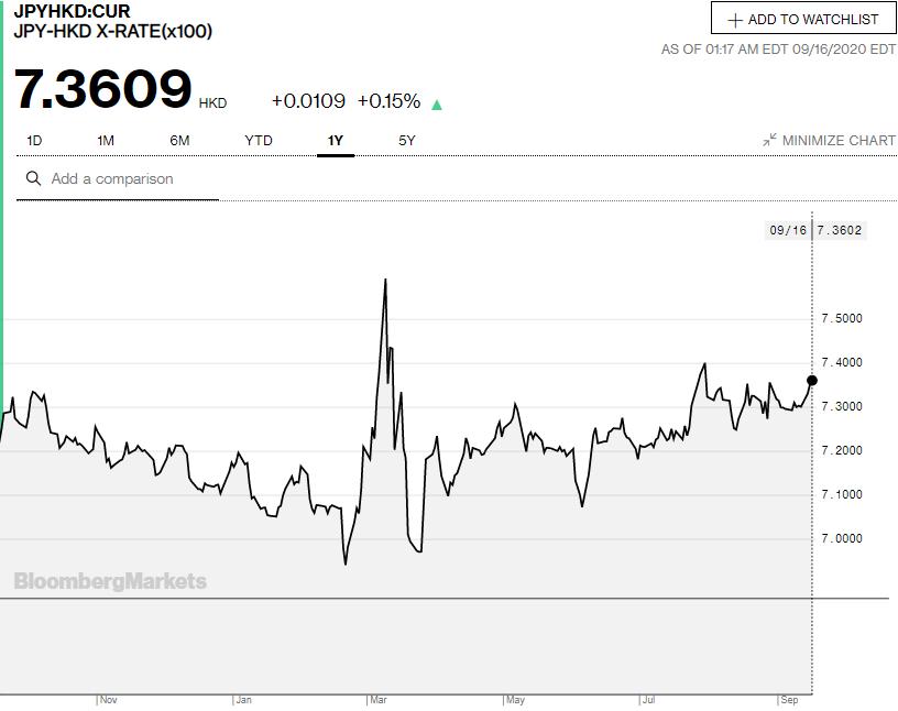 日元匯率 - 兌換外幣