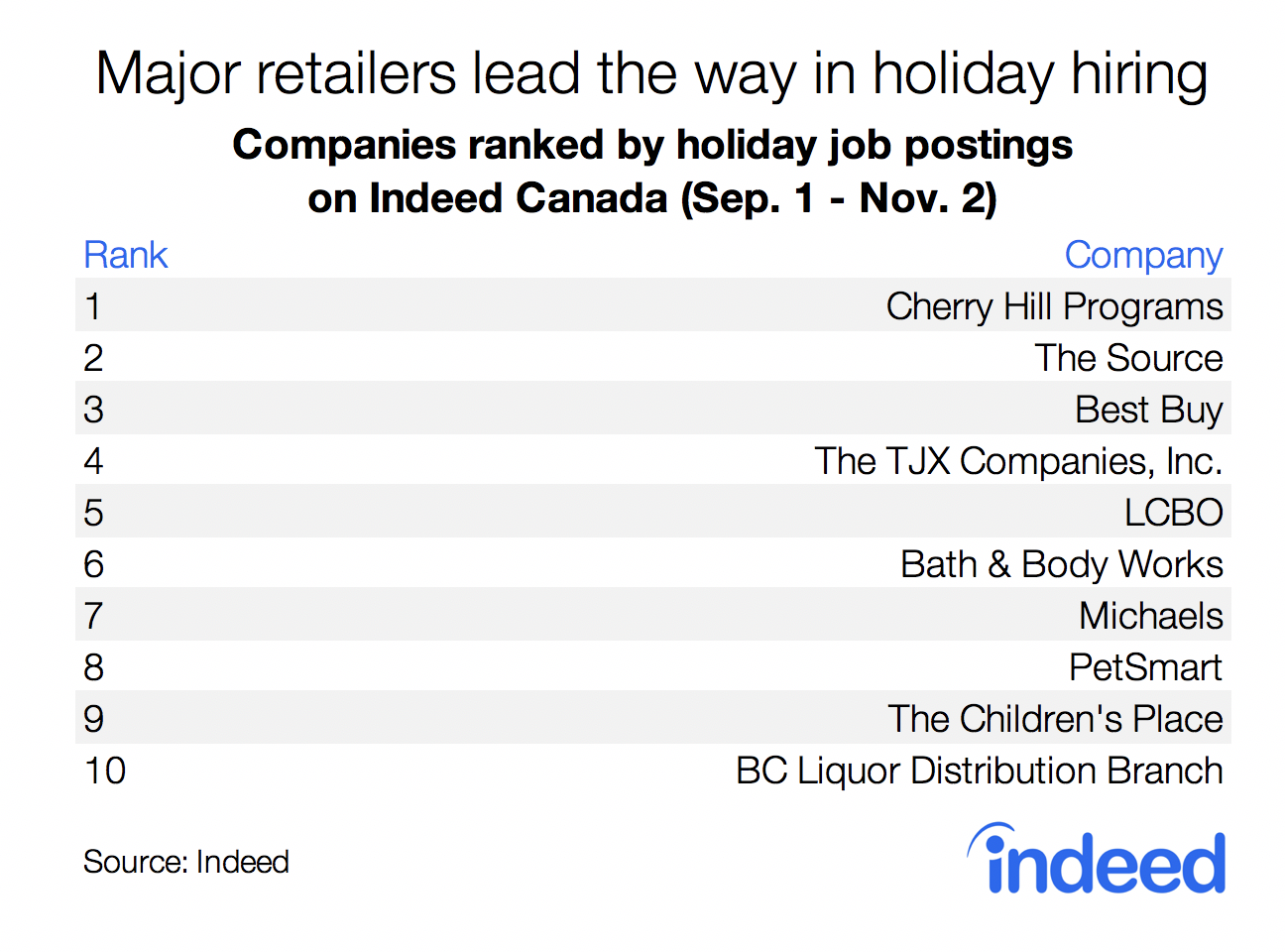 Table showing major Canadian retailers who are leading the way in holiday hiring.