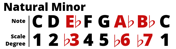 C Natural Minor with Scale Degrees