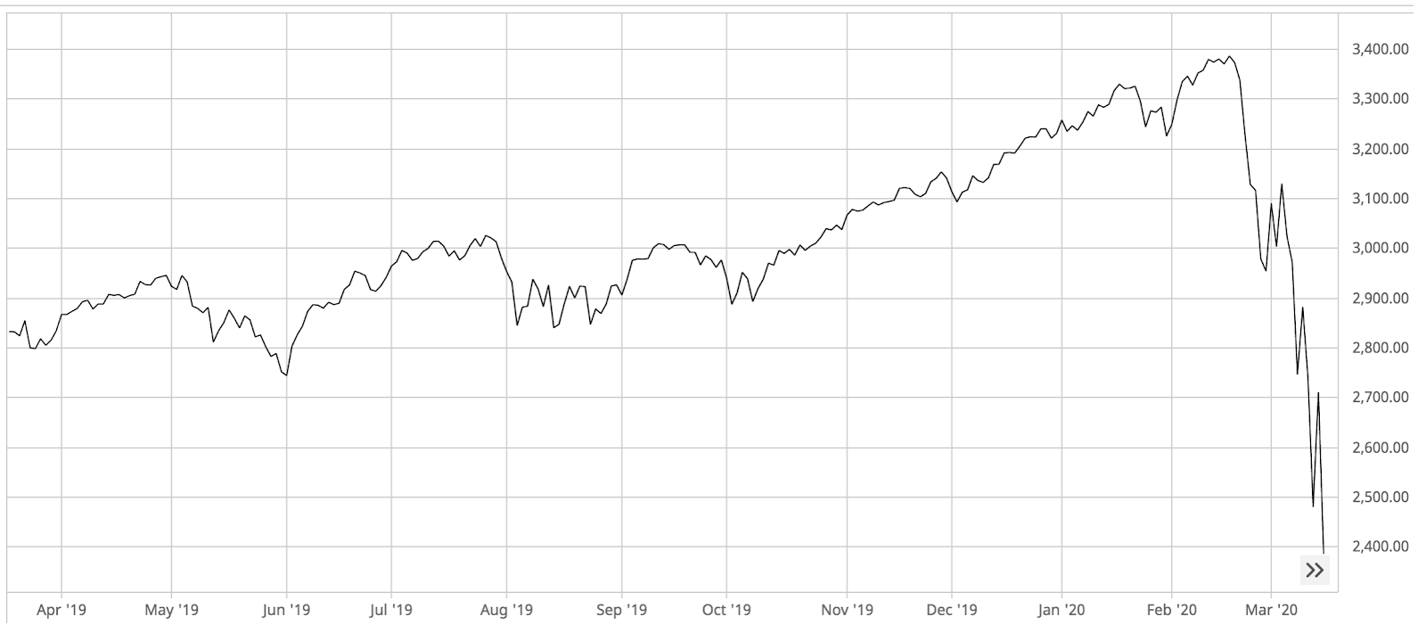 Graph of S&P 500 between March 2019 and March 2020