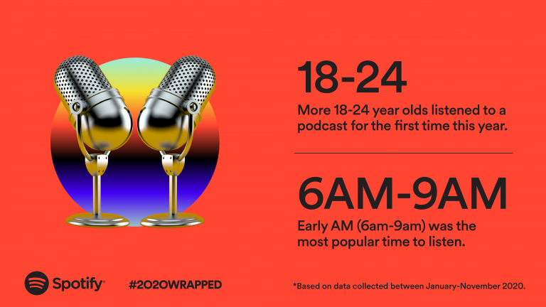 Spotify's 2020 Wrapped