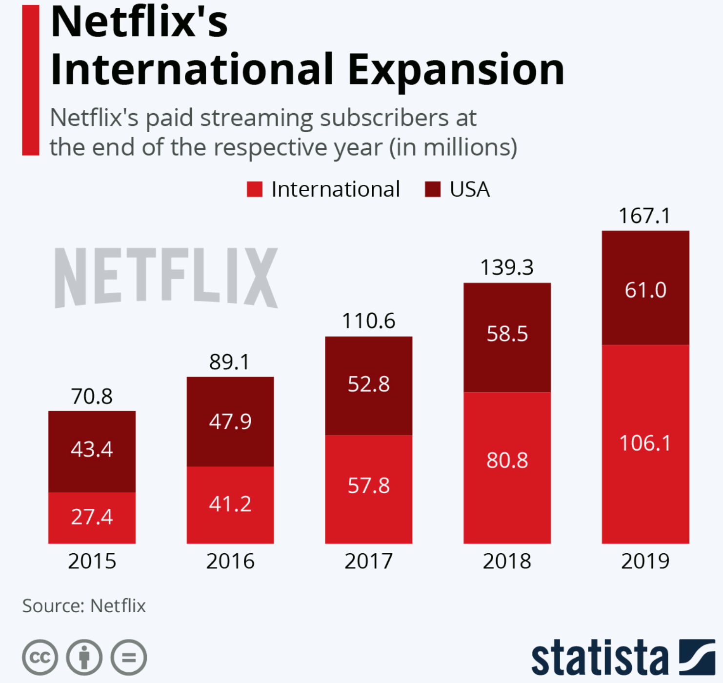 Why start a streaming service like Netflix: Popular streaming business