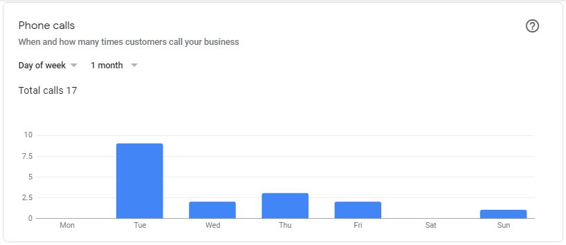 phone-calls-data