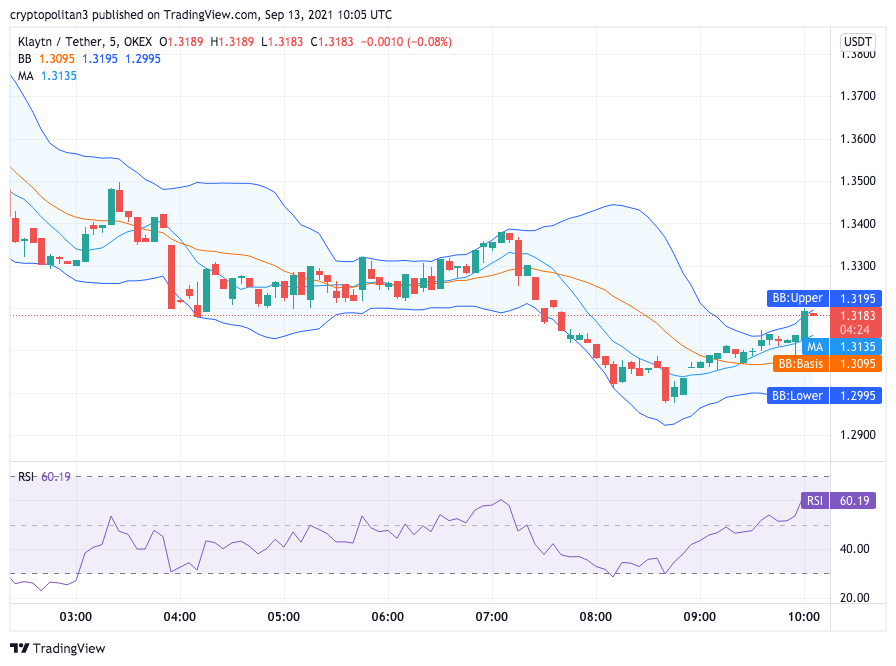 Klaytn Price Analysis: KLAY/USD drops to $1.20 after Sunday bearish structure 2