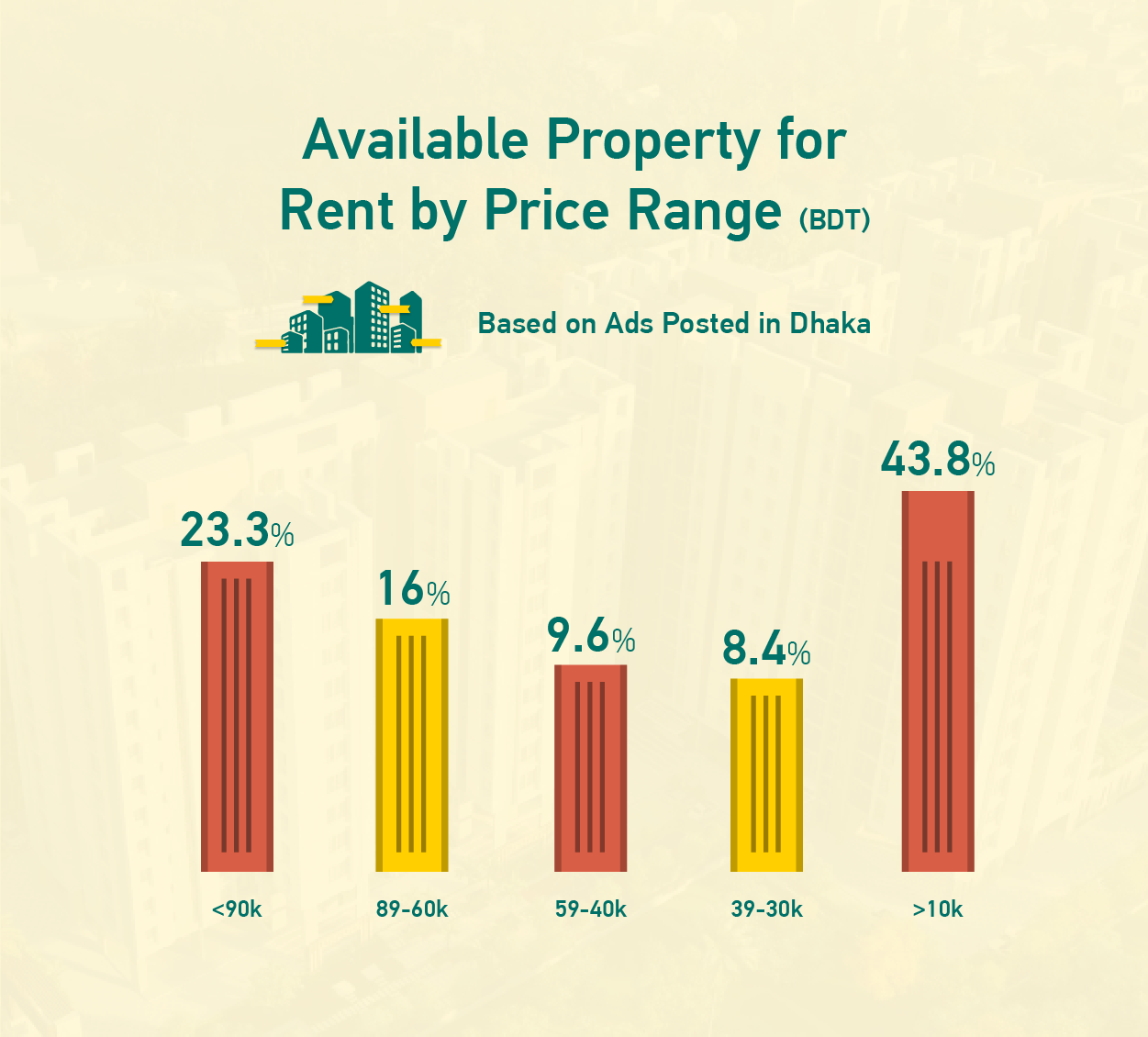 Available Property for Rent by Price Range