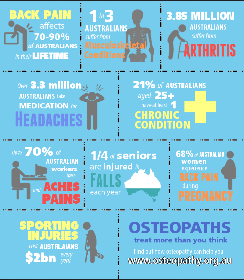 Osteopathy Chiropractic Physiotherapy Massage Back Pain, Headaches, Arthritis, Sporting Injuries, Pregnancy