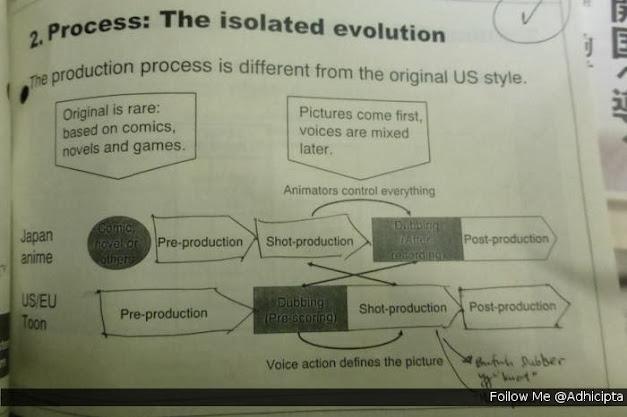 Produksi Animasi