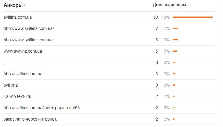Основные анкоры ссылок на svitlinz dot com dot ua