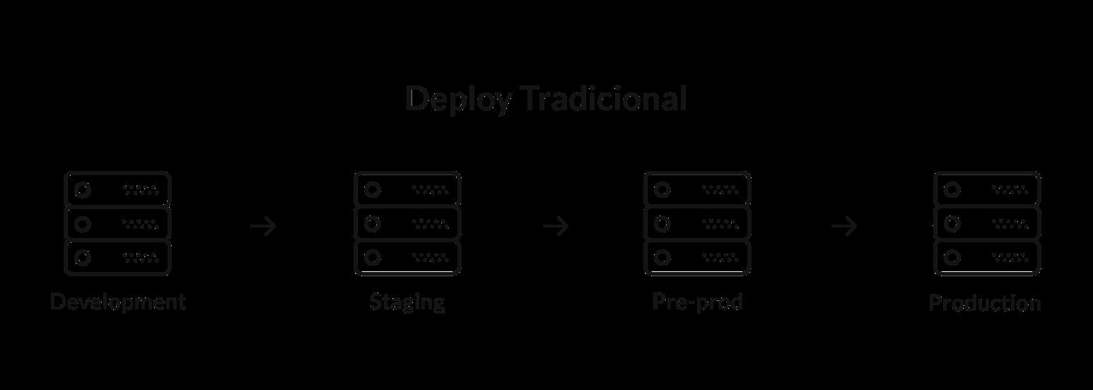 Imagem com um exemplo de Fluxo de Deploy Tradicional: Iniciando no ambiente de development, depois passando para staging, em seguida para pré-produção e finalmente para produção.