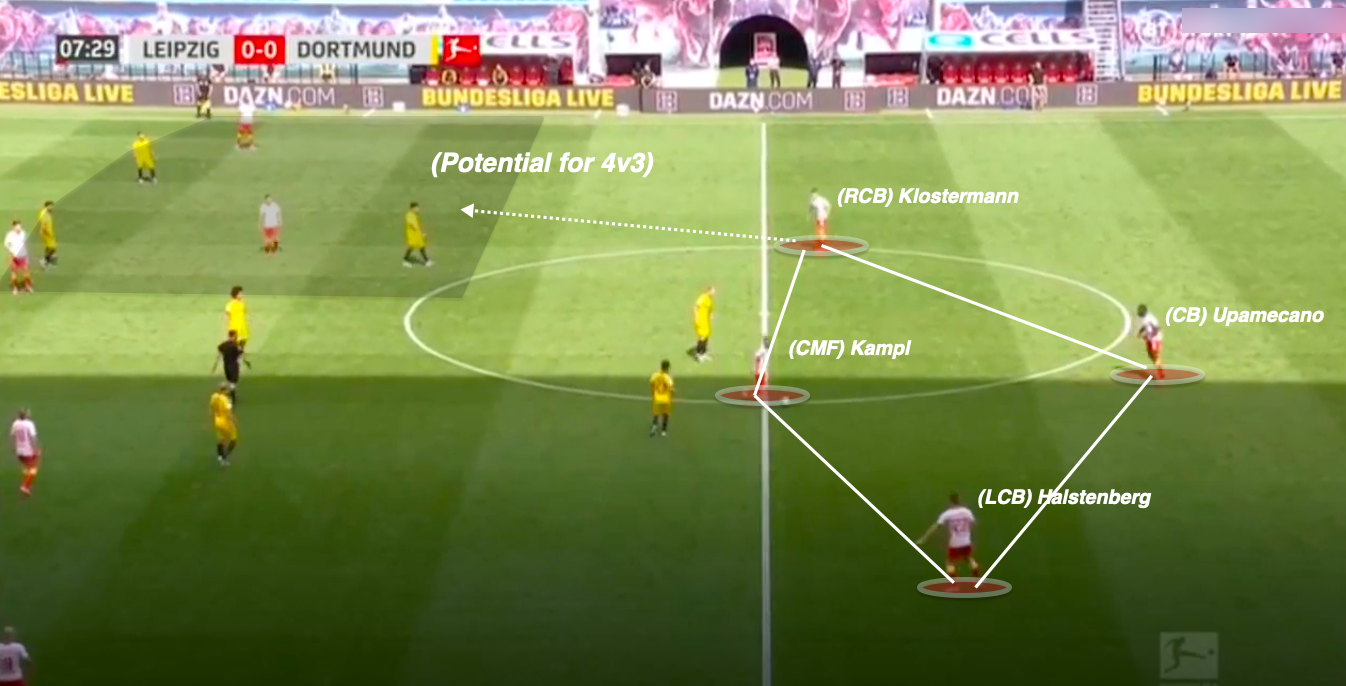 Tactical Analysis Rb Leipzig Vs Borussia Dortmund Breaking The Lines