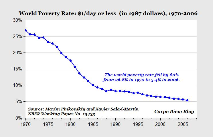 world-poverty-reduction.jpg