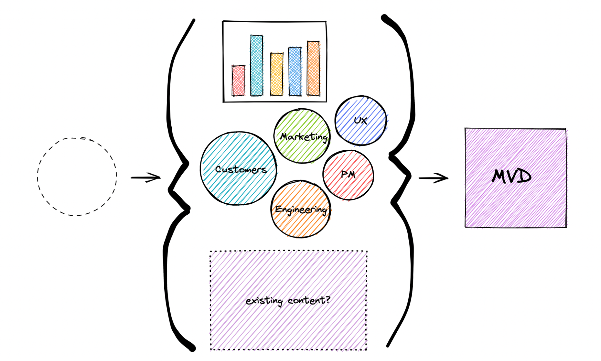 """Diagram with a transparent dotted circle pointing to {} encasing a column chart, circles with customers, marketing, UX, engineering, and PM, plus a dotted outlined rectangle with """"existing content?"""" inside pointing to an MVD square, representing the pre-planning process."""