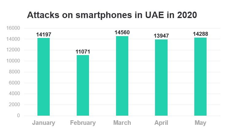 Z:\Active Clients\Active Clients\Kaspersky\Press Releases\Local Press Releases\2020\06. June\14 June - MobileMay\UAE.jpg