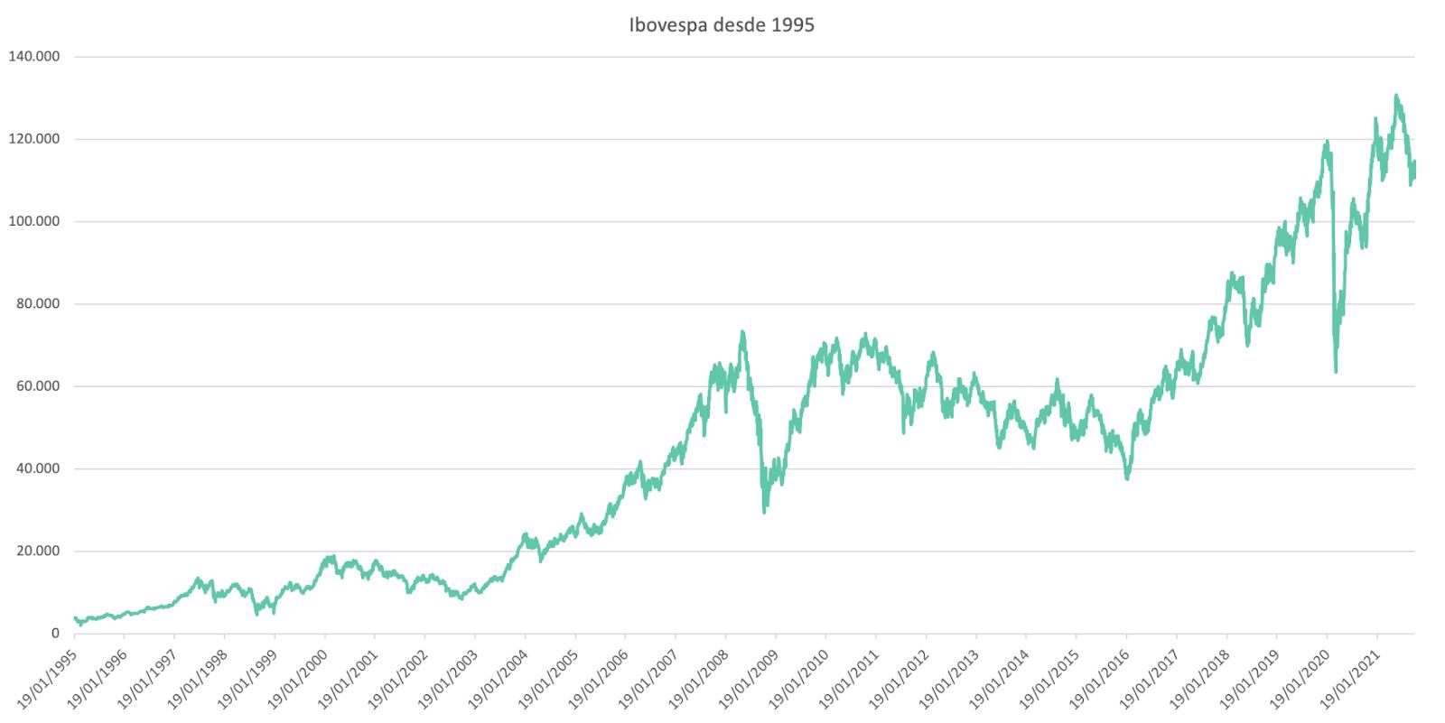 Hora de jogar na defesa na bolsa: Conheça as ações que podem ajudar você a atravessar a turbulência nos mercados