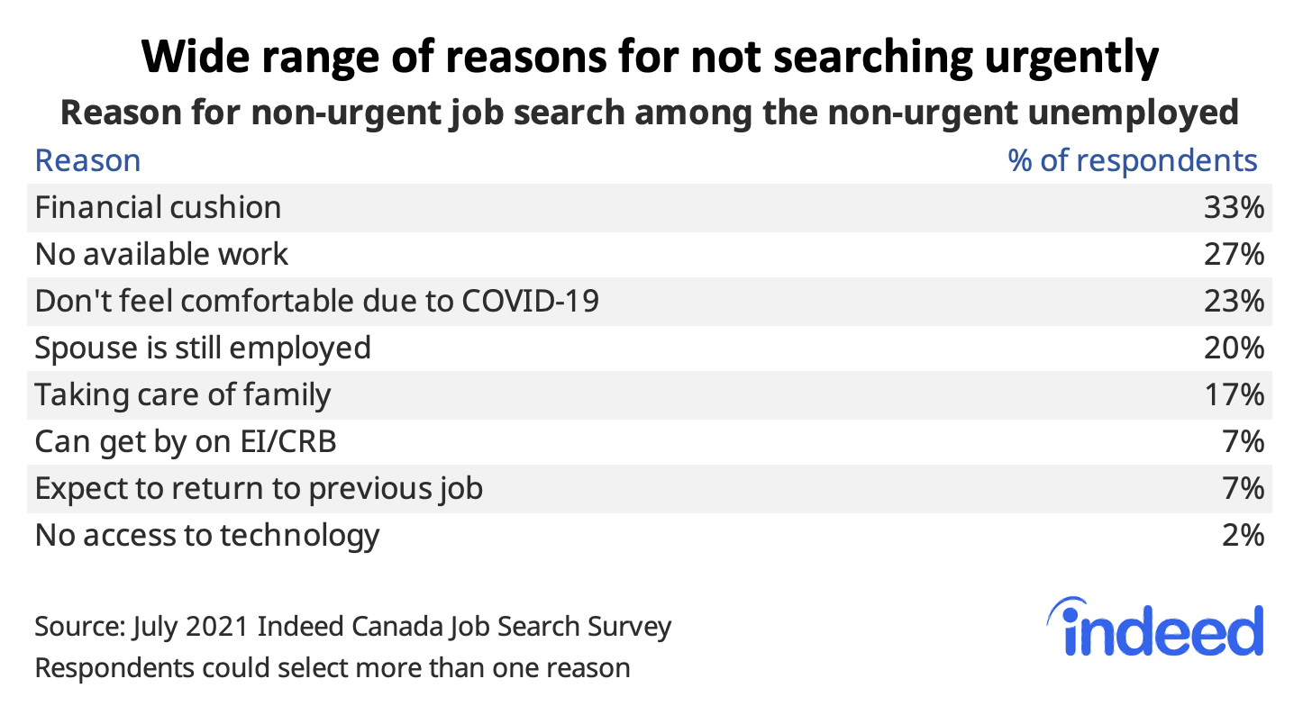 """Table titled """"Wide range of reasons for not searching urgently."""""""