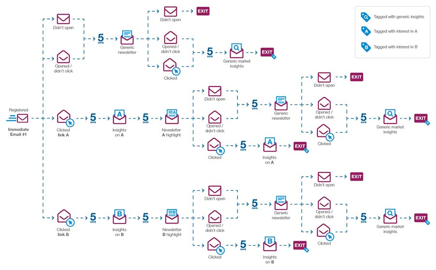email marketing workflow