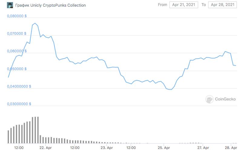 График цены NFT uPUNK.