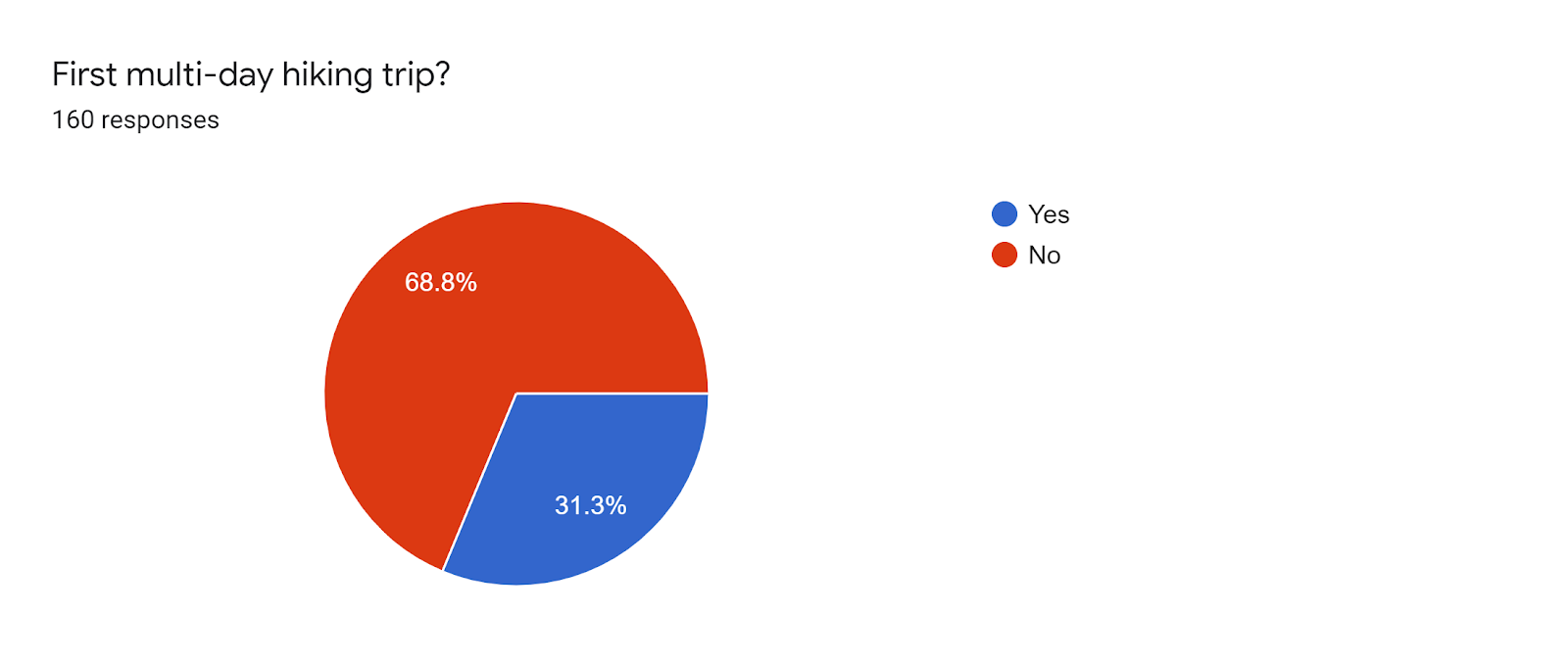 Forms response chart. Question title: First multi-day hiking trip?. Number of responses: 160 responses.