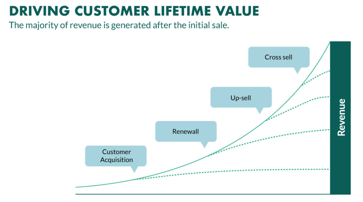 driving customer lifetime value is important for reducing churn