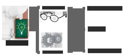 Innovación en el producto y el proceso Medical Óptica