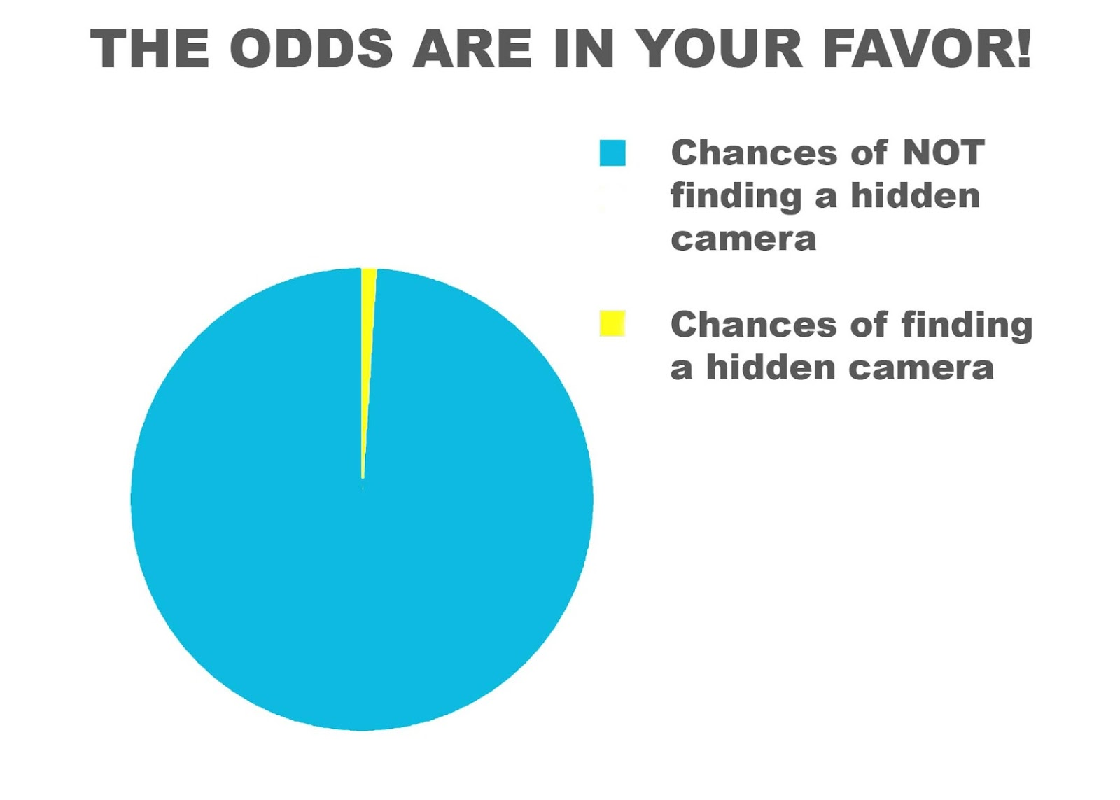 Вероятность найти скрытую камеру
