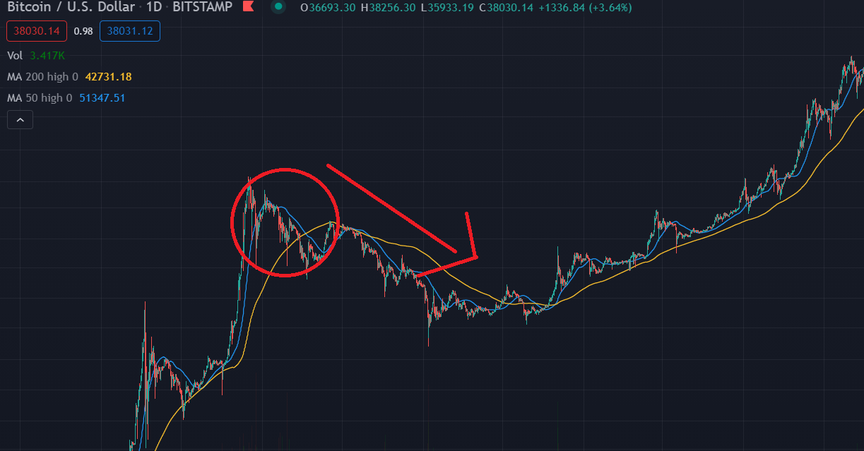 Preço do Bitcoin, 2013.