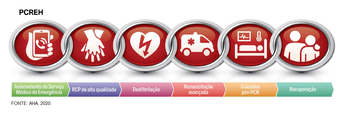 Cadeia de sobrevivência da AHA na parada cardiorrespiratória extra hospitalar