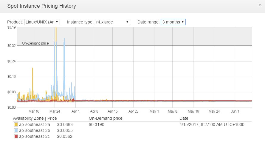 cloudomatic com | AWS Spot instance – Price analysis for