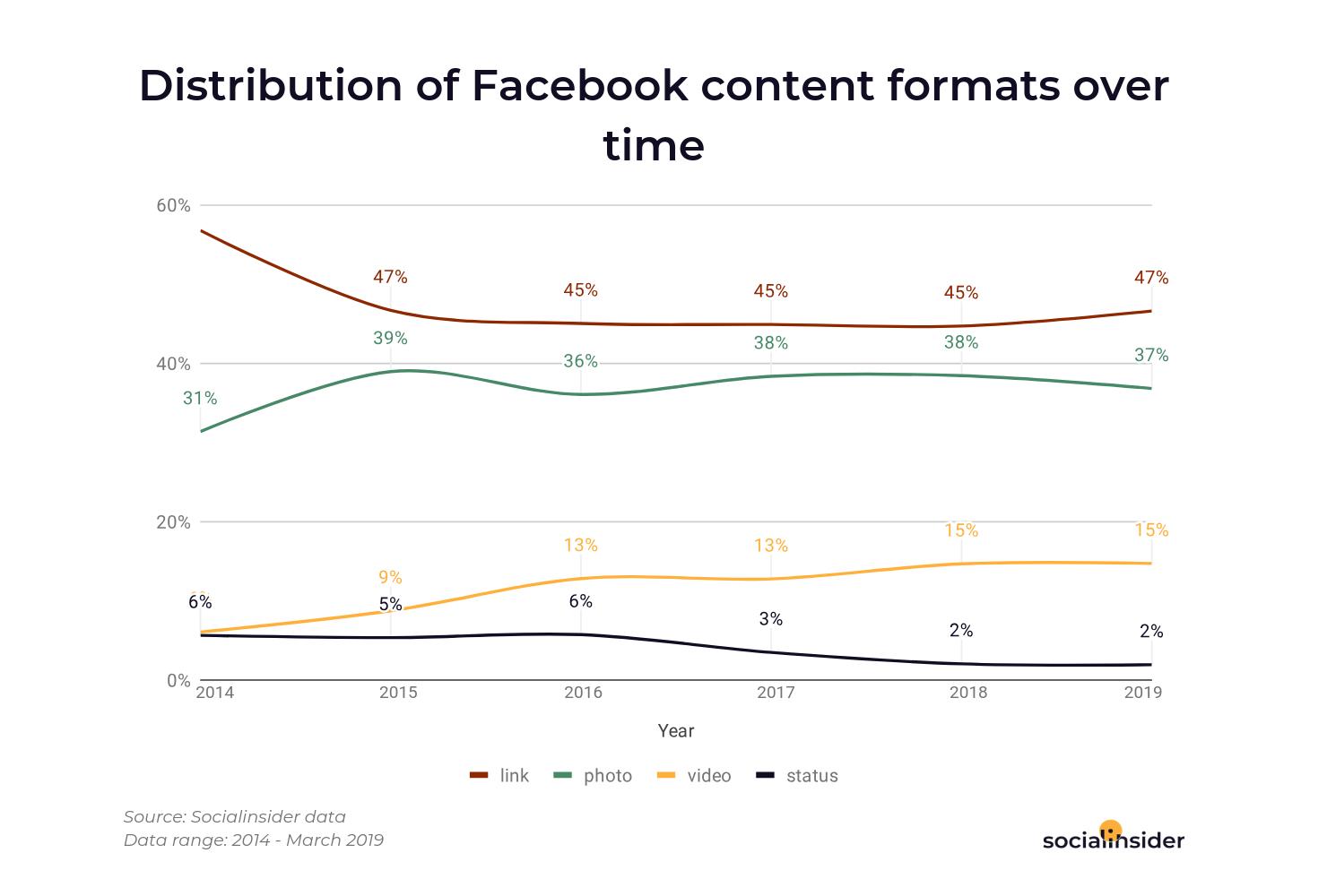 Su Facebook vengono pubblicati molti più contenuti video, in proporzione | Il ritorno del long-form