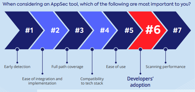 which appsec tools are most important
