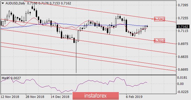Exchange Rates 20.02.2019 analysis