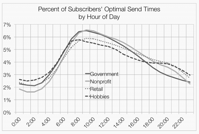Mailchimp Optimal Email Send Times